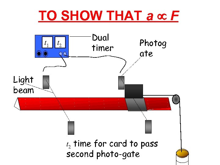 TO SHOW THAT a µ F t 1 t 2 Dual timer Photog ate