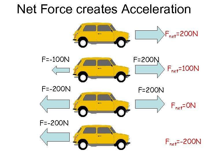 Net Force creates Acceleration Fnet=200 N F=-100 N F=-200 N F=200 N Fnet=100 N