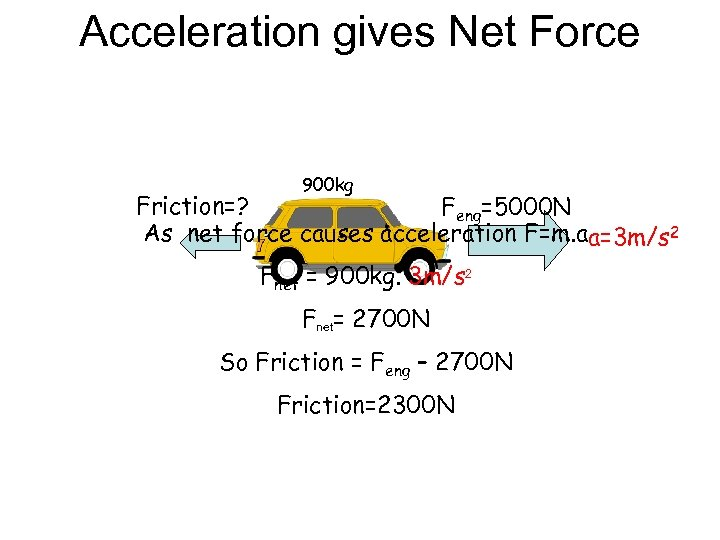 Acceleration gives Net Force 900 kg Friction=? Feng=5000 N As net force causes acceleration