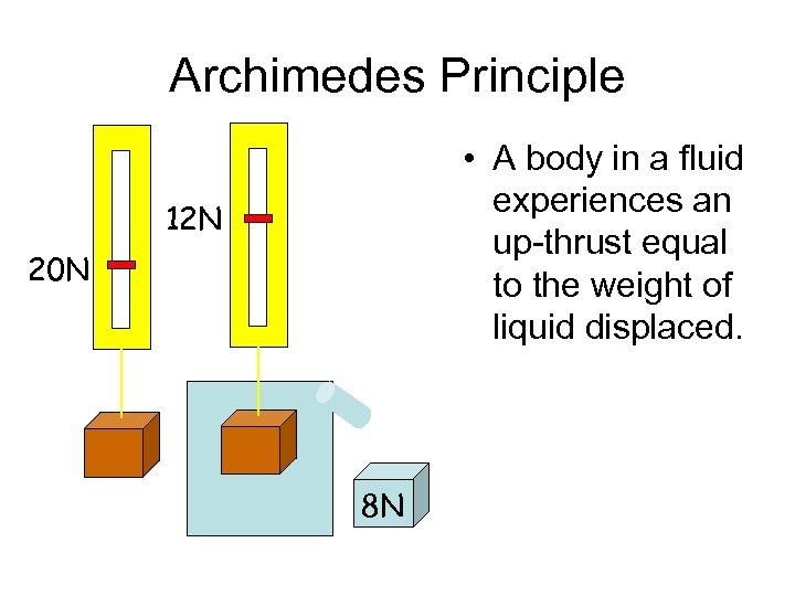 Archimedes Principle • A body in a fluid experiences an up-thrust equal to the