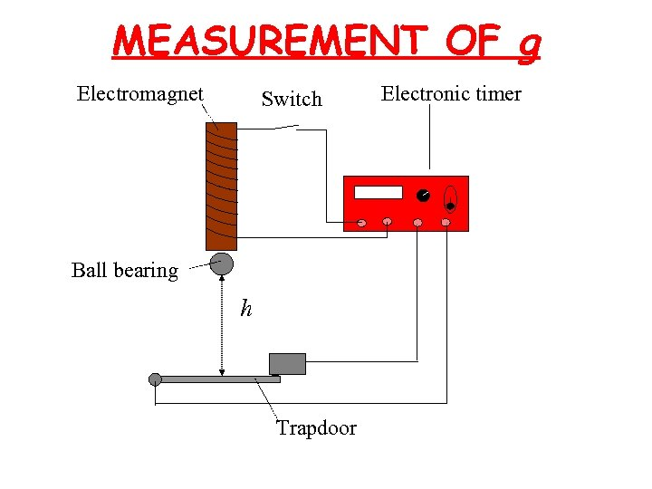 MEASUREMENT OF g Electromagnet Switch Ball bearing h Trapdoor Electronic timer