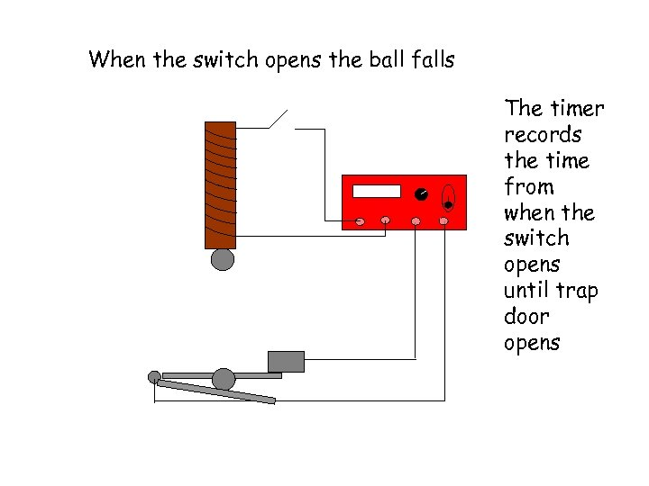 When the switch opens the ball falls The timer records the time from when