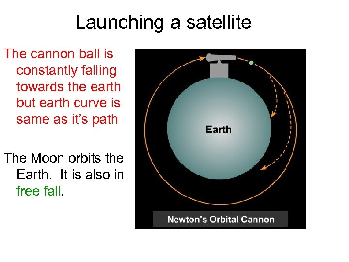 Launching a satellite The cannon ball is constantly falling towards the earth but earth