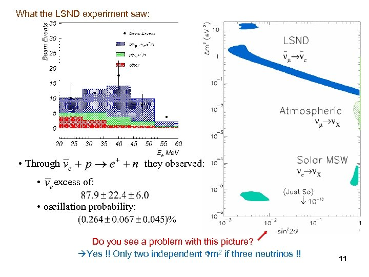 What the LSND experiment saw: • Through • they observed: excess of: • oscillation