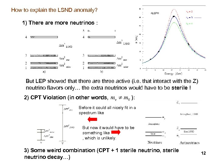 How to explain the LSND anomaly? 1) There are more neutrinos : But LEP