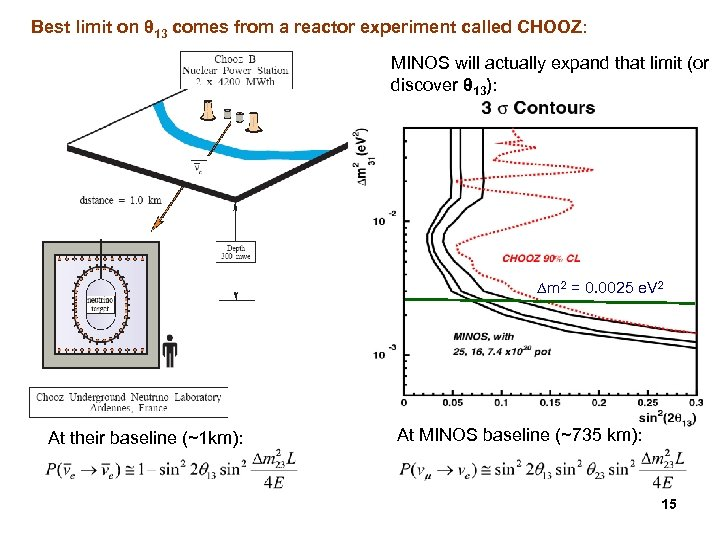 Best limit on θ 13 comes from a reactor experiment called CHOOZ: MINOS will