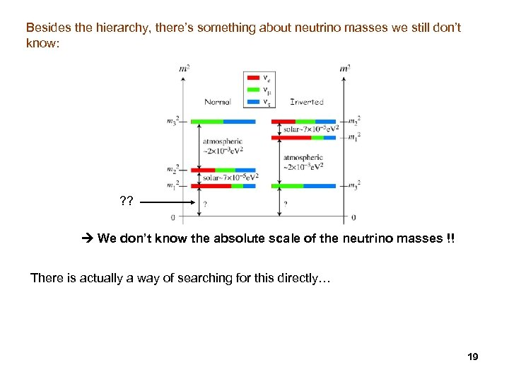 Besides the hierarchy, there's something about neutrino masses we still don't know: ? ?