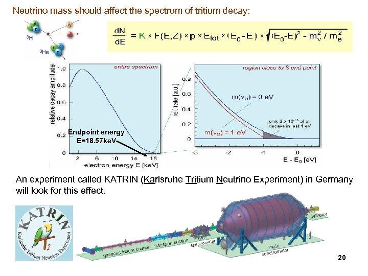Neutrino mass should affect the spectrum of tritium decay: Endpoint energy E=18. 57 ke.