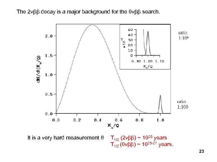 The 2 vββ decay is a major background for the 0 vββ search. It