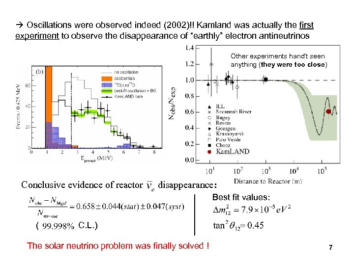 Oscillations were observed indeed (2002)!! Kamland was actually the first experiment to observe