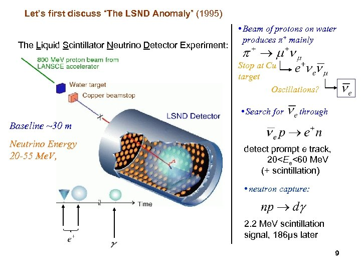 """Let's first discuss """"The LSND Anomaly"""" (1995) The Liquid Scintillator Neutrino Detector Experiment: •"""