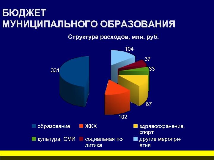 БЮДЖЕТ МУНИЦИПАЛЬНОГО ОБРАЗОВАНИЯ Структура расходов, млн. руб.