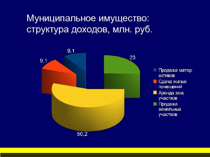 Муниципальное имущество: структура доходов, млн. руб.