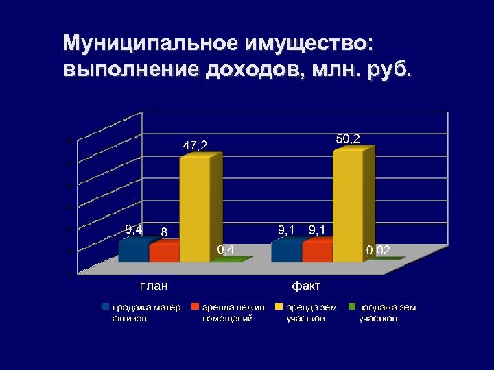 Муниципальное имущество: выполнение доходов, млн. руб.