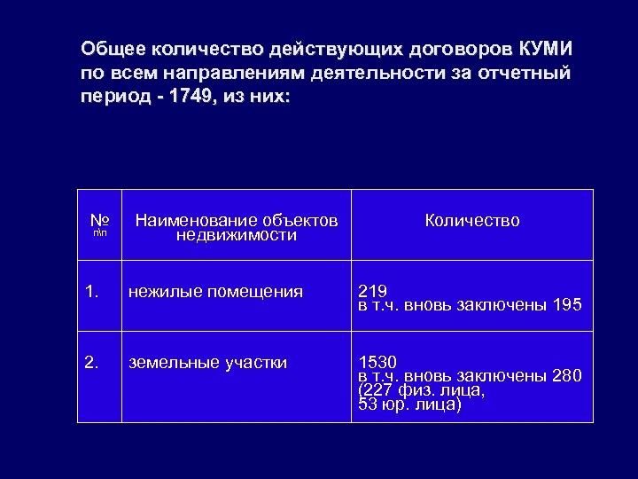 Общее количество действующих договоров КУМИ по всем направлениям деятельности за отчетный период - 1749,