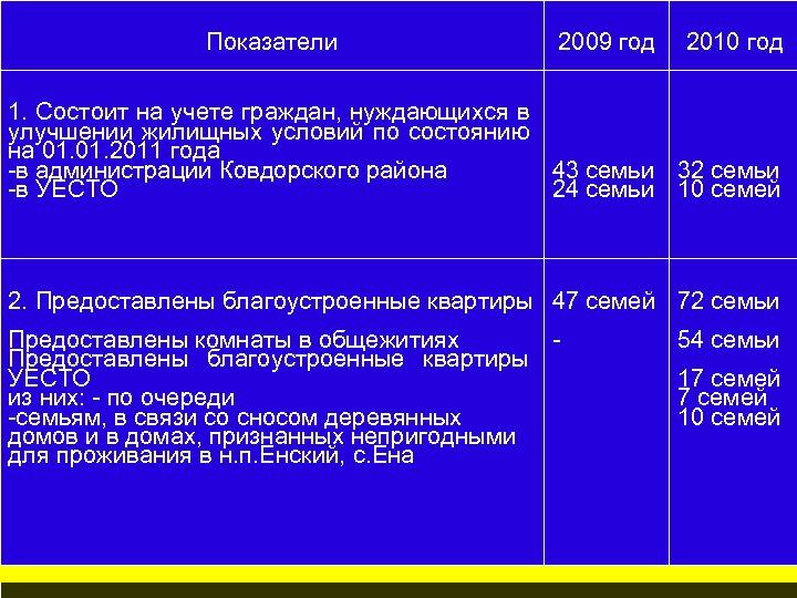 Показатели 2009 год 2010 год 1. Состоит на учете граждан, нуждающихся в улучшении жилищных