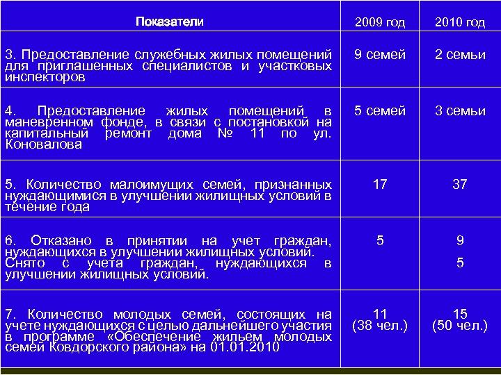 Показатели 2009 год 2010 год 3. Предоставление служебных жилых помещений для приглашенных специалистов и