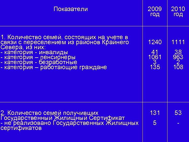 Показатели 1. Количество семей, состоящих на учете в связи с переселением из районов Крайнего