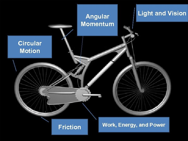 Angular Momentum Light and Vision Circular Motion Friction Work, Energy, and Power