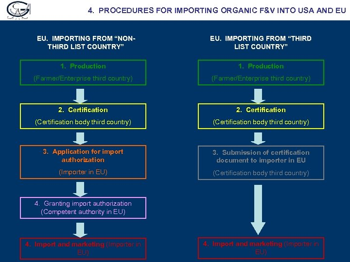 """4. PROCEDURES FOR IMPORTING ORGANIC F&V INTO USA AND EU EU. IMPORTING FROM """"NONTHIRD"""