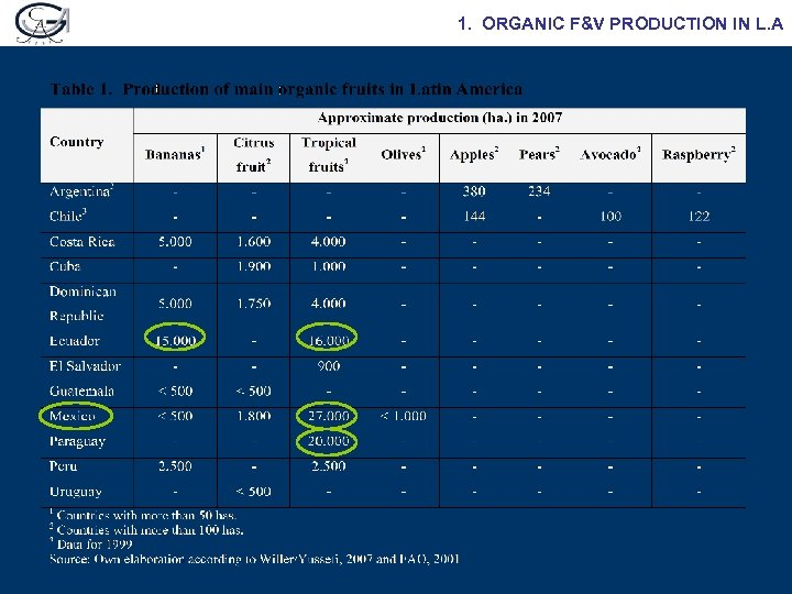 1. ORGANIC F&V PRODUCTION IN L. A