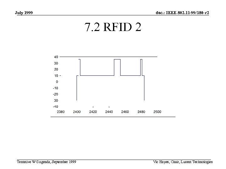 July 1999 doc. : IEEE 802. 11 -99/180 -r 2 7. 2 RFID 2