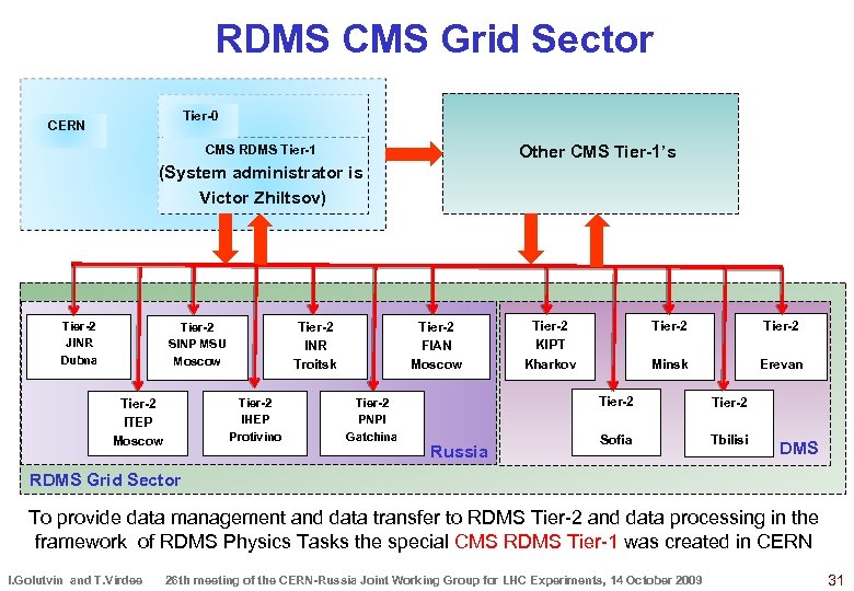 RDMS CMS Grid Sector Tier-0 CERN Other CMS Tier-1's CMS RDMS Tier-1 (System administrator