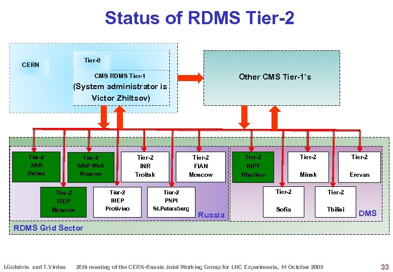 Status of RDMS Tier-2 Tier-0 CERN Other CMS Tier-1's CMS RDMS Tier-1 (System administrator