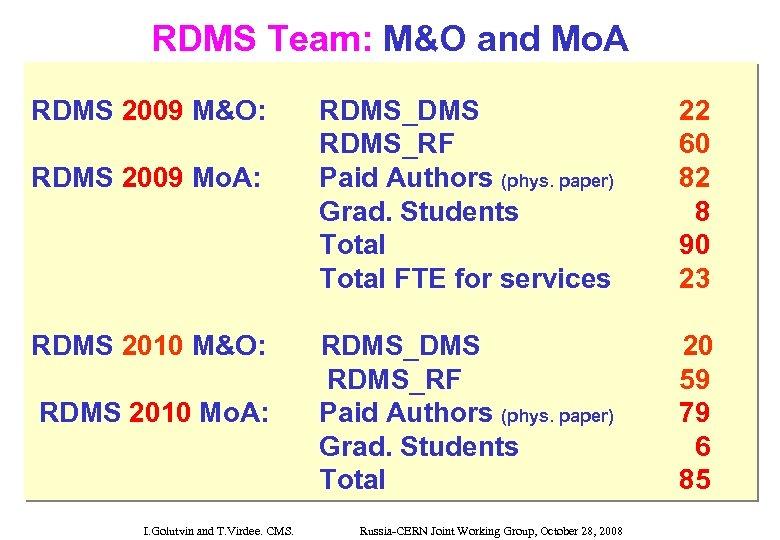 RDMS Team: M&O and Mo. A RDMS 2009 M&O: RDMS 2009 Mo. A: RDMS