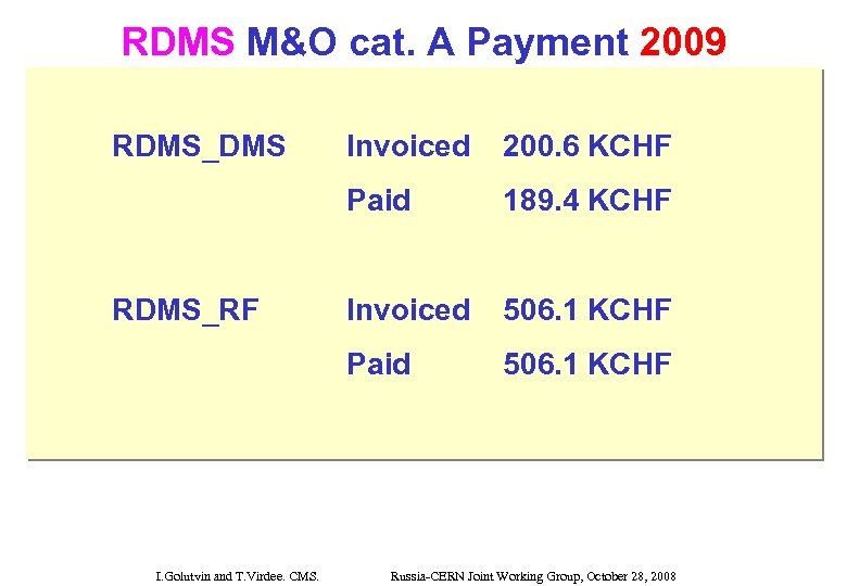 RDMS M&O cat. A Payment 2009 RDMS_DMS 189. 4 KCHF Invoiced 506. 1 KCHF