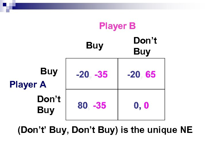 Player B Buy Don't Buy Player A Don't Buy (Don't' Buy, Don't Buy) is