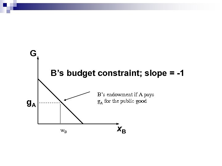 G B's budget constraint; slope = -1 B's endowment if A pays g. A