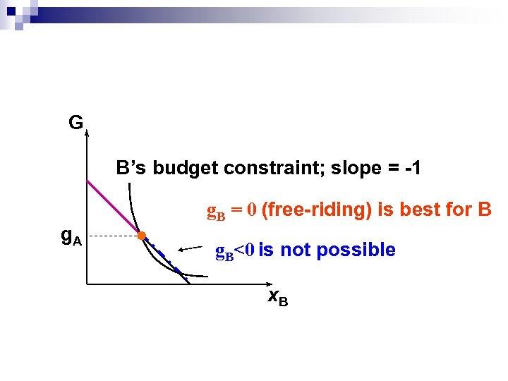 G B's budget constraint; slope = -1 g. A g. B = 0 (free-riding)