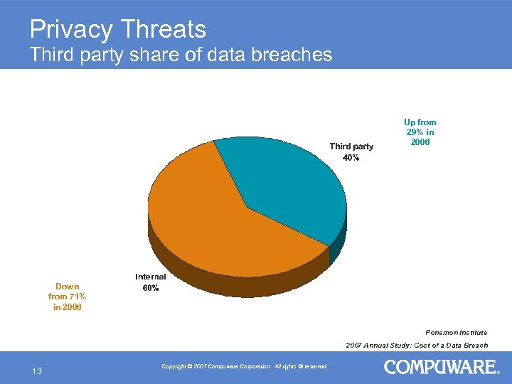 Privacy Threats Third party share of data breaches Up from 29% in 2006 Down