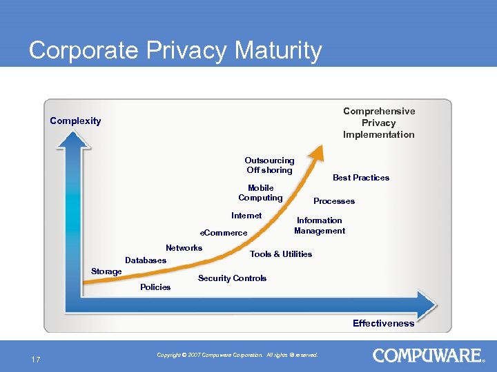 Corporate Privacy Maturity Comprehensive Privacy Implementation Complexity Outsourcing Off shoring Mobile Computing Internet e.