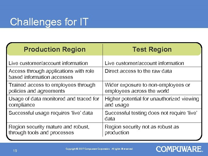 Challenges for IT Production Region Test Region Live customer/account information Access through applications with