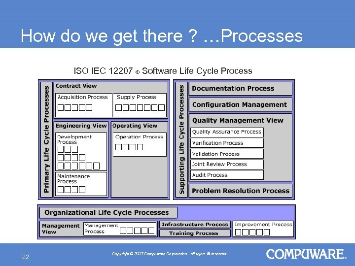 How do we get there ? …Processes ISO IEC 12207 ® Software Life Cycle