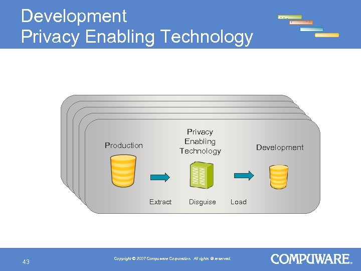 Development Privacy Enabling Technology Production Production Privacy Enabling Privacy Technology Enabling Technology Development Development
