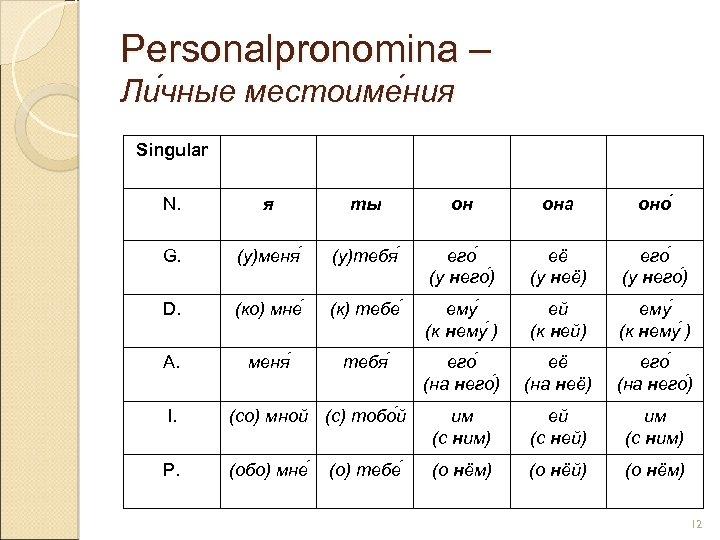Personalpronomina – Ли чные местоиме ния чные ния Singular N. я ты он она
