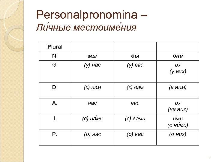 Personalpronomina – Ли чные местоиме ния чные ния Plural N. мы вы они G.