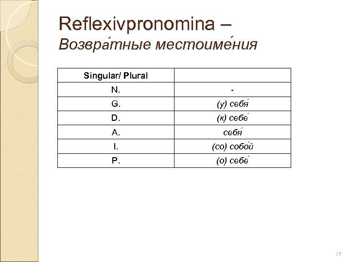Reflexivpronomina – Возвра тные местоиме ния тные ния Singular/ Plural N. - G. (у)
