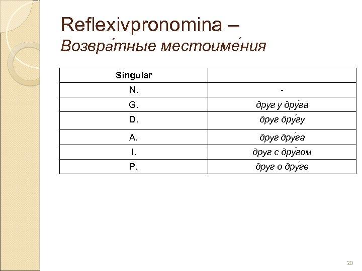 Reflexivpronomina – Возвра тные местоиме ния тные ния Singular N. - G. друг у