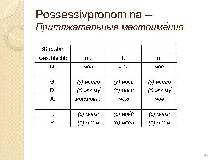 Possessivpronomina – Притяжа тельные местоиме ния тельные ния Singular Geschlecht: m. f. n. N.