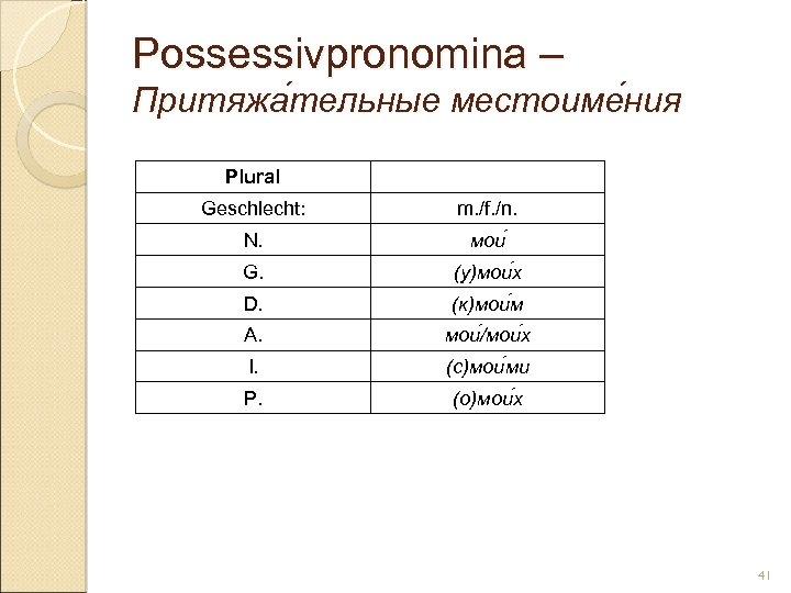 Possessivpronomina – Притяжа тельные местоиме ния тельные ния Plural Geschlecht: m. /f. /n. N.