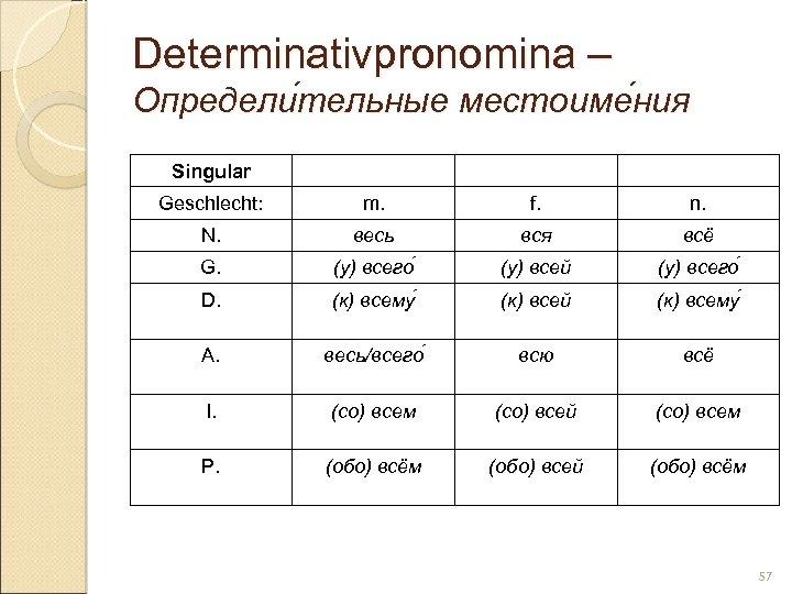 Determinativpronomina – Определи тельные местоиме ния тельные ния Singular Geschlecht: m. f. n. N.