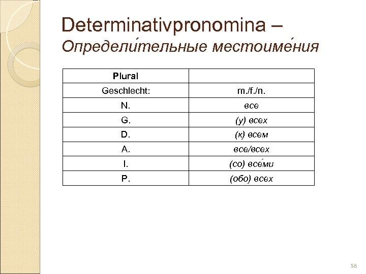Determinativpronomina – Определи тельные местоиме ния тельные ния Plural Geschlecht: m. /f. /n. N.