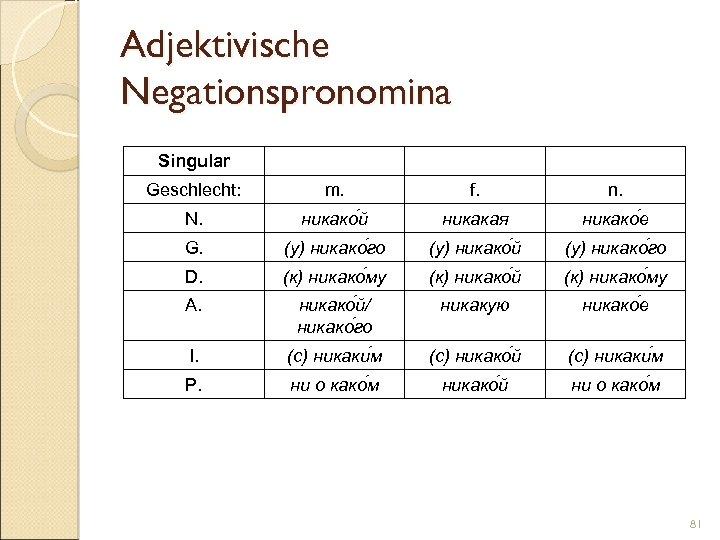 Adjektivische Negationspronomina Singular Geschlecht: m. f. n. N. никако й никакая никако е G.