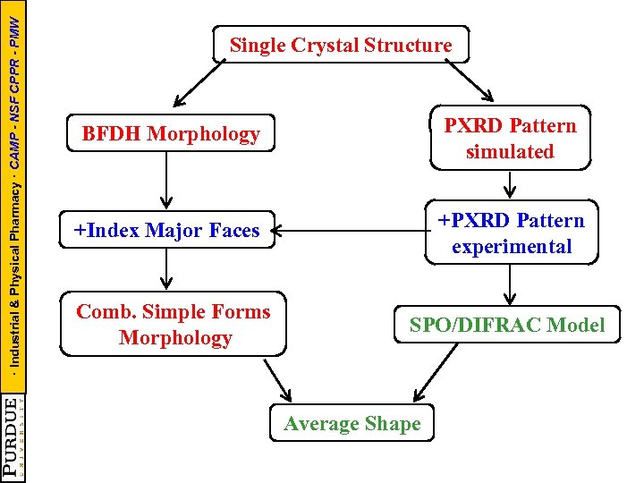 · Industrial & Physical Pharmacy · CAMP - NSF CPPR - PMW Single Crystal