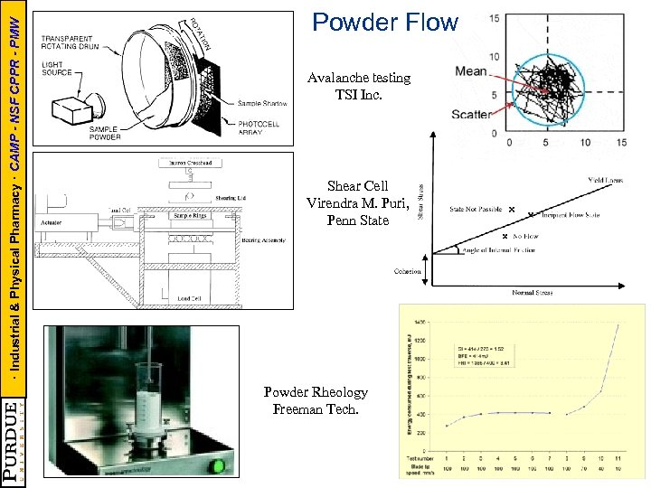 · Industrial & Physical Pharmacy · CAMP - NSF CPPR - PMW Powder Flow