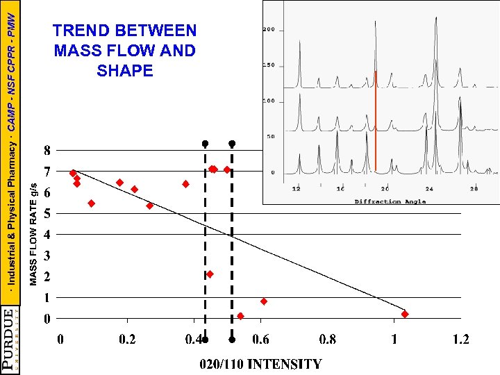 · Industrial & Physical Pharmacy · CAMP - NSF CPPR - PMW TREND BETWEEN